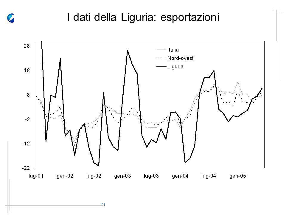 71 Novembre 2005 I dati della Liguria: esportazioni