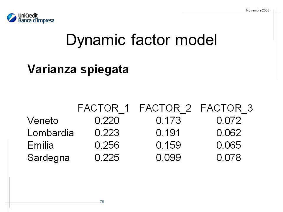 75 Novembre 2005 Dynamic factor model