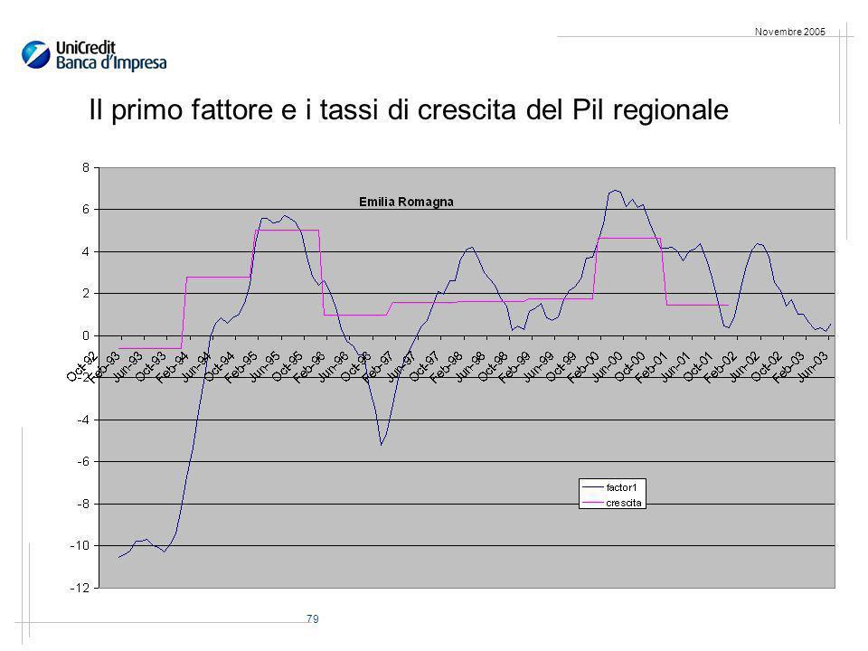 79 Novembre 2005 Il primo fattore e i tassi di crescita del Pil regionale