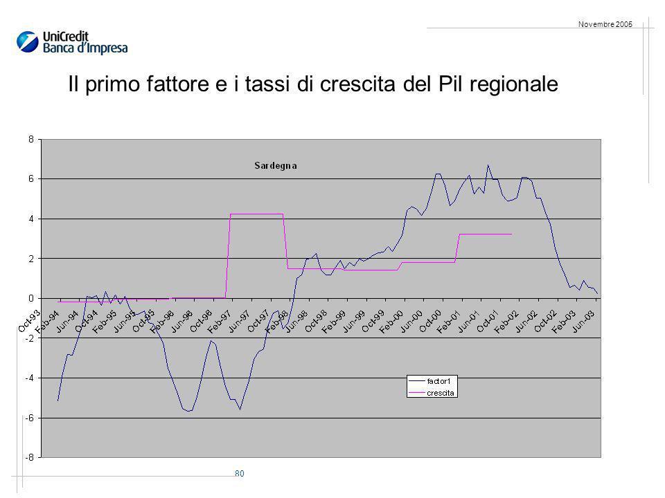 80 Novembre 2005 Il primo fattore e i tassi di crescita del Pil regionale