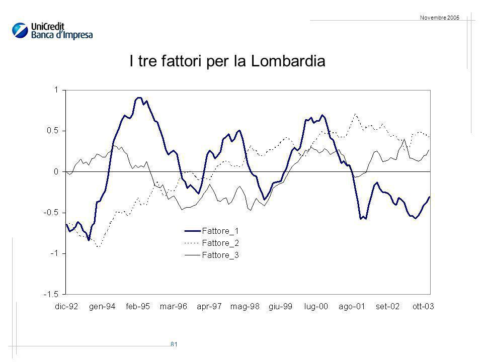 81 Novembre 2005 I tre fattori per la Lombardia