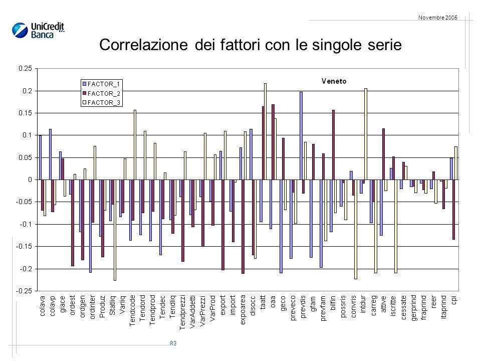 83 Novembre 2005 Correlazione dei fattori con le singole serie
