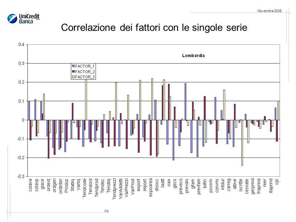 84 Novembre 2005 Correlazione dei fattori con le singole serie