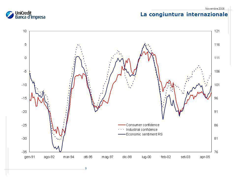70 Novembre 2005 I dati dellEmilia Romagna: esportazioni