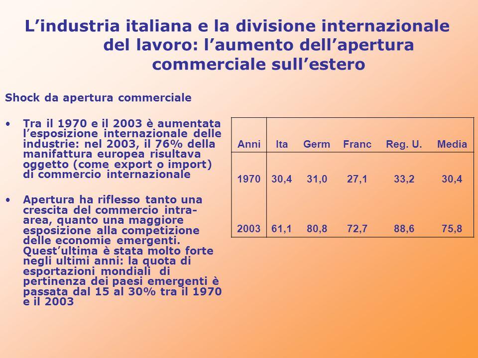 Lindustria italiana e la divisione internazionale del lavoro: laumento dellapertura commerciale sullestero Shock da apertura commerciale Tra il 1970 e