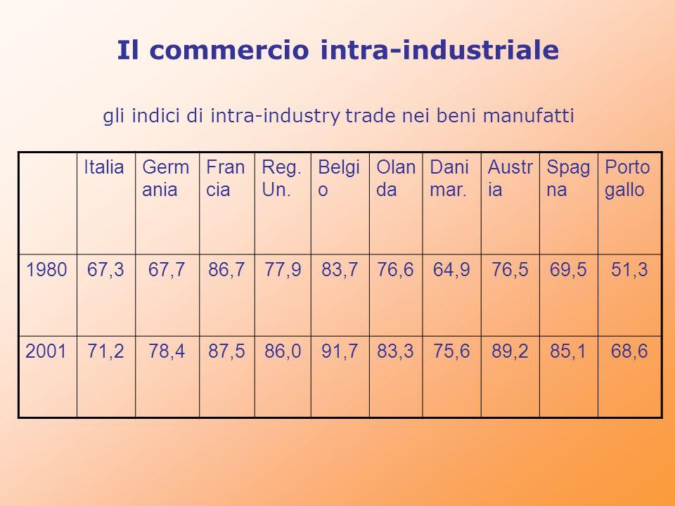 Il commercio intra-industriale gli indici di intra-industry trade nei beni manufatti ItaliaGerm ania Fran cia Reg. Un. Belgi o Olan da Dani mar. Austr