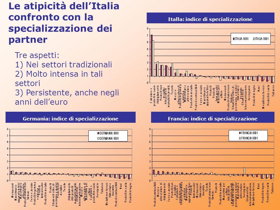 Le atipicità dellItalia confronto con la specializzazione dei partner Tre aspetti: 1) Nei settori tradizionali 2) Molto intensa in tali settori 3) Per