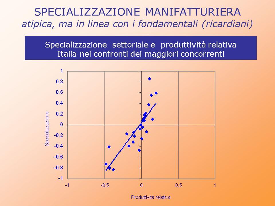 SPECIALIZZAZIONE MANIFATTURIERA atipica, ma in linea con i fondamentali (ricardiani) Specializzazione settoriale e produttività relativa Italia nei co