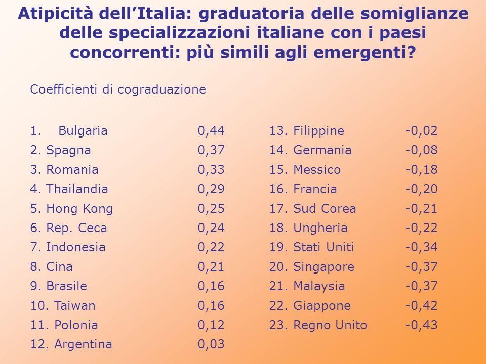 Coefficienti di cograduazione 1.Bulgaria0,4413. Filippine-0,02 2. Spagna0,3714. Germania-0,08 3. Romania0,3315. Messico-0,18 4. Thailandia0,2916. Fran