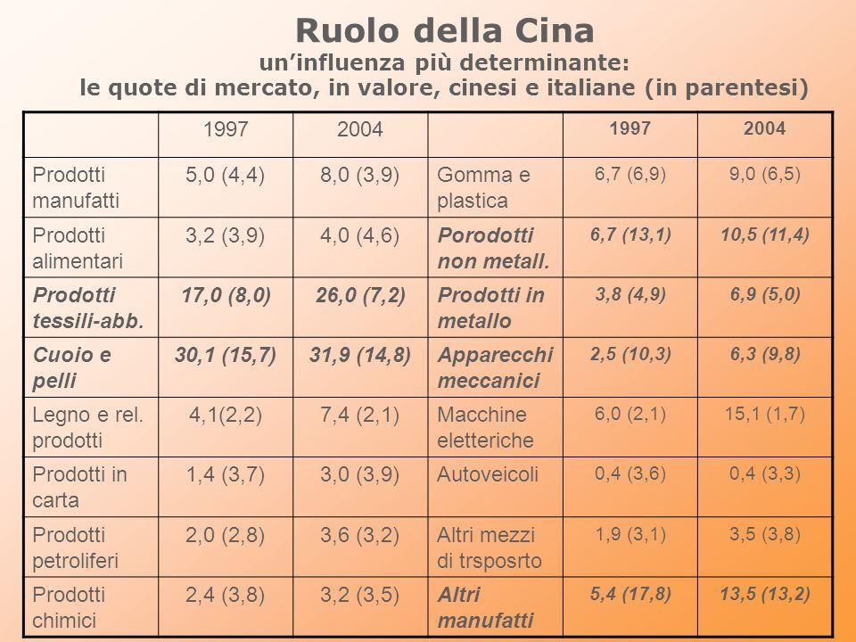 Ruolo della Cina uninfluenza più determinante: le quote di mercato, in valore, cinesi e italiane (in parentesi) 19972004 19972004 Prodotti manufatti 5