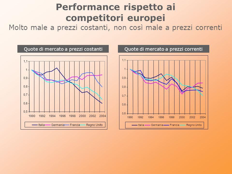 Performance rispetto ai competitori europei Molto male a prezzi costanti, non così male a prezzi correnti Quote di mercato a prezzi costantiQuote di m