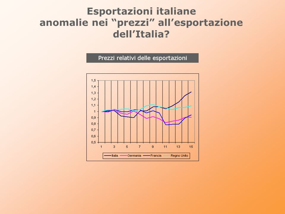 Esportazioni italiane anomalie nei prezzi allesportazione dellItalia? Prezzi relativi delle esportazioni