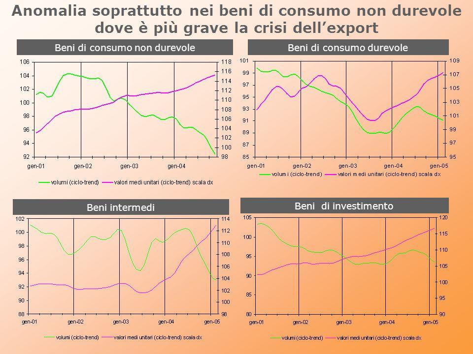 Anomalia soprattutto nei beni di consumo non durevole dove è più grave la crisi dellexport Beni di consumo non durevoleBeni di consumo durevole Beni d