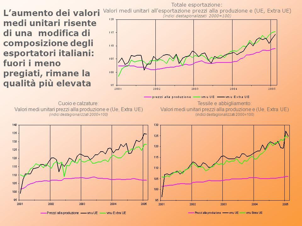 Totale esportazione: Valori medi unitari all'esportazione prezzi alla produzione e (UE, Extra UE) (indici destagionalizzati 2000=100) Tessile e abbigl