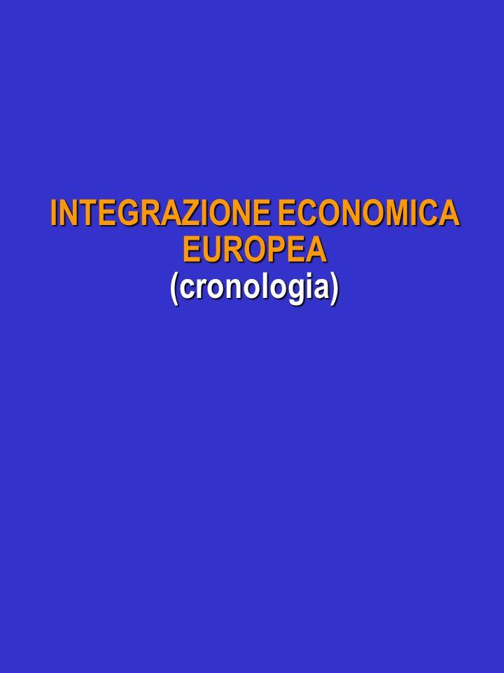 INTEGRAZIONE ECONOMICA EUROPEA (cronologia)