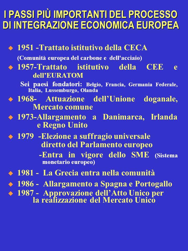 I PASSI PIÙ IMPORTANTI DEL PROCESSO DI INTEGRAZIONE ECONOMICA EUROPEA 1951 -Trattato istitutivo della CECA (Comunità europea del carbone e dell'acciai