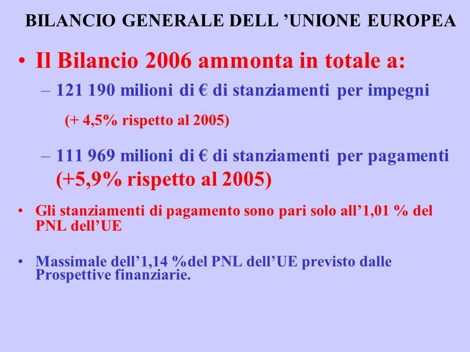 BILANCIO GENERALE DELL UNIONE EUROPEA Il Bilancio 2006 ammonta in totale a: –121 190 milioni di di stanziamenti per impegni (+ 4,5% rispetto al 2005) –111 969 milioni di di stanziamenti per pagamenti (+5,9% rispetto al 2005) Gli stanziamenti di pagamento sono pari solo all1,01 % del PNL dellUE Massimale dell1,14 %del PNL dellUE previsto dalle Prospettive finanziarie.