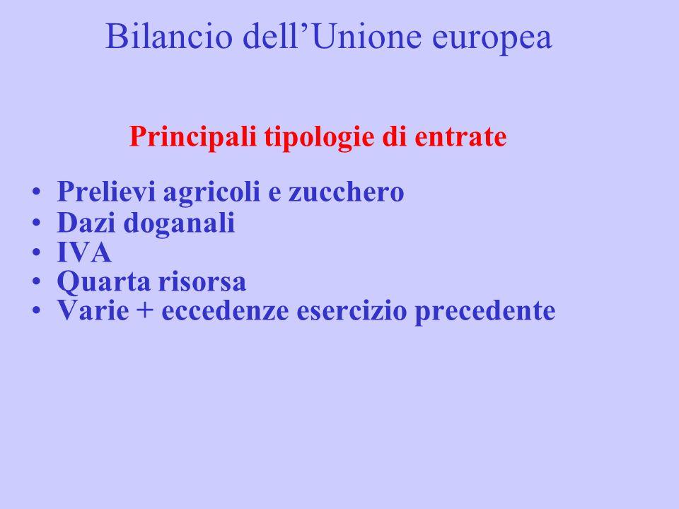 Bilancio dellUnione europea Principali tipologie di entrate Prelievi agricoli e zucchero Dazi doganali IVA Quarta risorsa Varie + eccedenze esercizio precedente