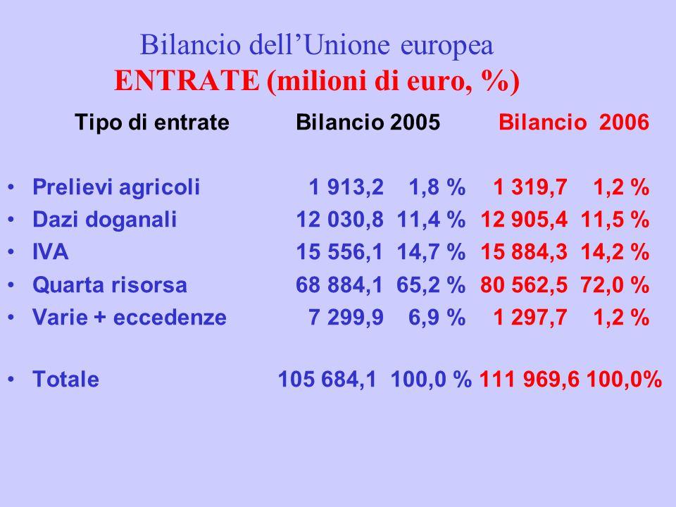 Bilancio dellUnione europea ENTRATE (milioni di euro, %) Tipo di entrate Bilancio 2005 Bilancio 2006 Prelievi agricoli 1 913,2 1,8 % 1 319,7 1,2 % Dazi doganali 12 030,8 11,4 %12 905,4 11,5 % IVA 15 556,1 14,7 %15 884,3 14,2 % Quarta risorsa 68 884,1 65,2 %80 562,5 72,0 % Varie + eccedenze 7 299,9 6,9 % 1 297,7 1,2 % Totale 105 684,1 100,0 % 111 969,6 100,0%