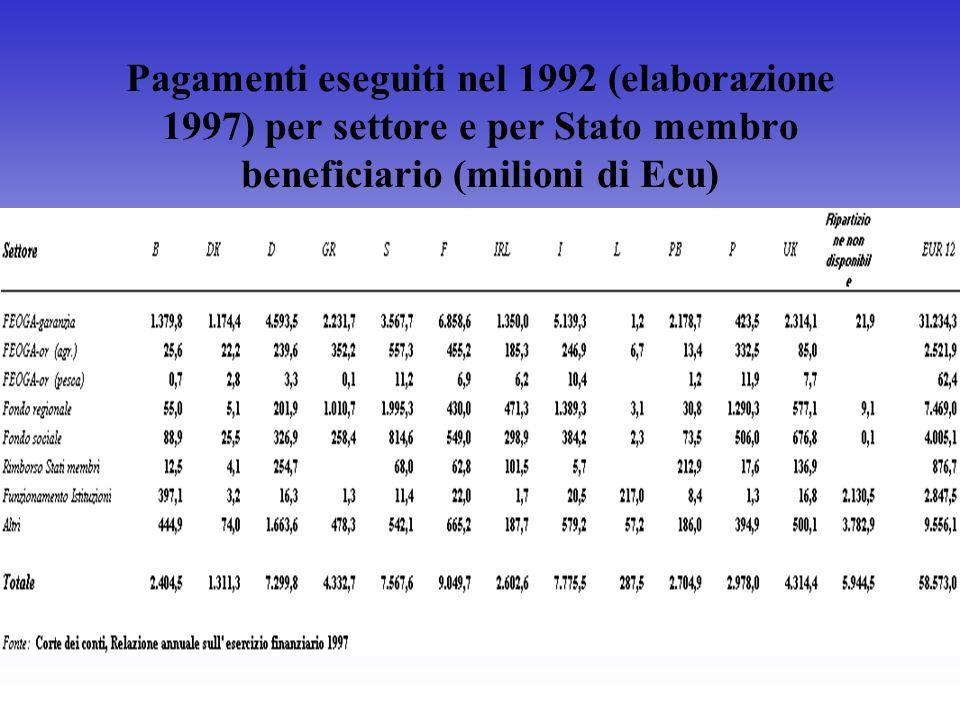 Pagamenti eseguiti nel 1992 (elaborazione 1997) per settore e per Stato membro beneficiario (milioni di Ecu)