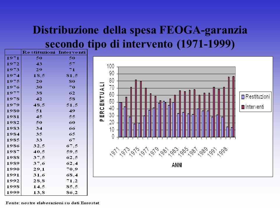 Distribuzione della spesa FEOGA-garanzia secondo tipo di intervento (1971-1999)