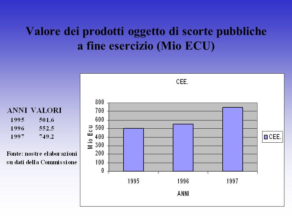 Valore dei prodotti oggetto di scorte pubbliche a fine esercizio (Mio ECU)