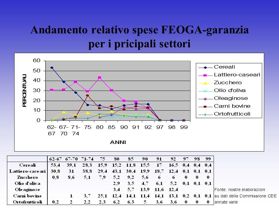 Andamento relativo spese FEOGA-garanzia per i pricipali settori