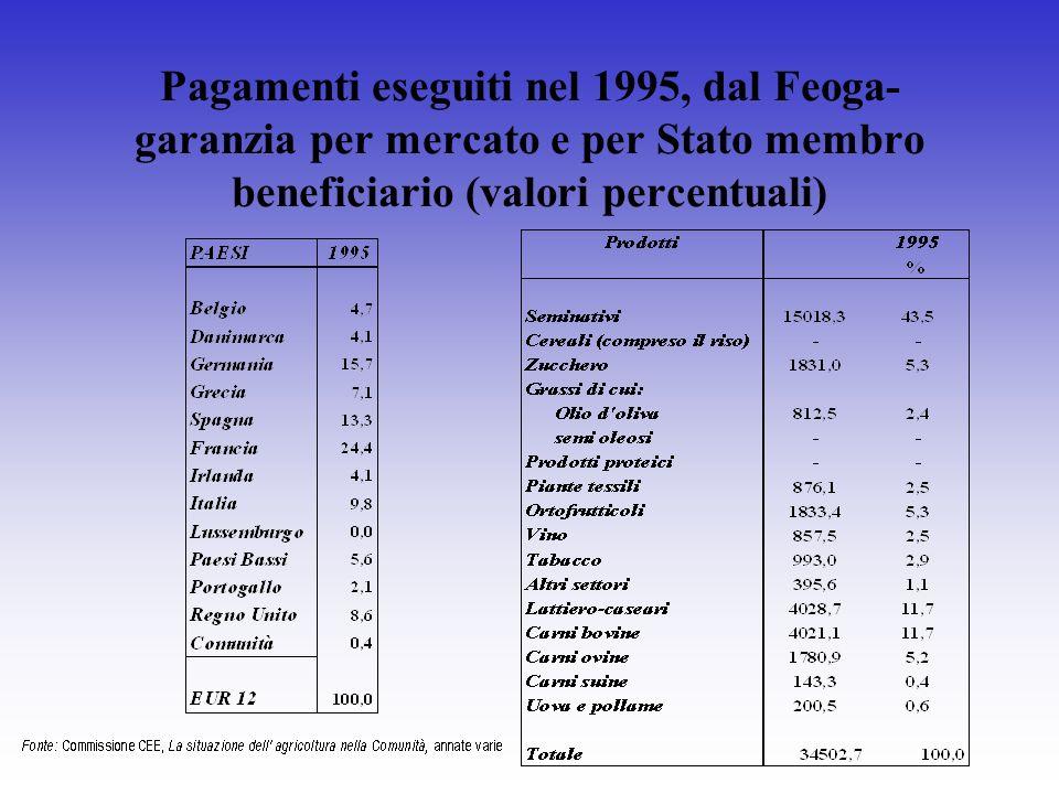 Pagamenti eseguiti nel 1995, dal Feoga- garanzia per mercato e per Stato membro beneficiario (valori percentuali)