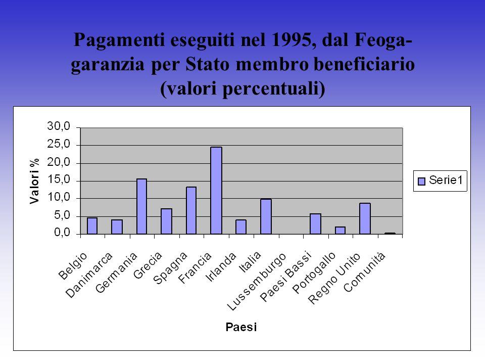 Pagamenti eseguiti nel 1995, dal Feoga- garanzia per Stato membro beneficiario (valori percentuali)