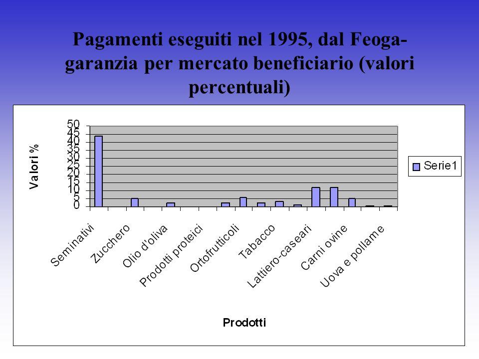 Pagamenti eseguiti nel 1995, dal Feoga- garanzia per mercato beneficiario (valori percentuali)