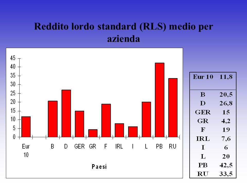 Reddito lordo standard (RLS) medio per azienda