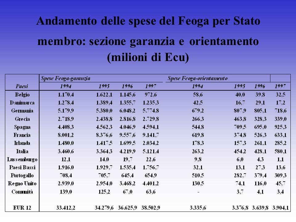 Andamento delle spese del Feoga per Stato membro: sezione garanzia e orientamento (milioni di Ecu)