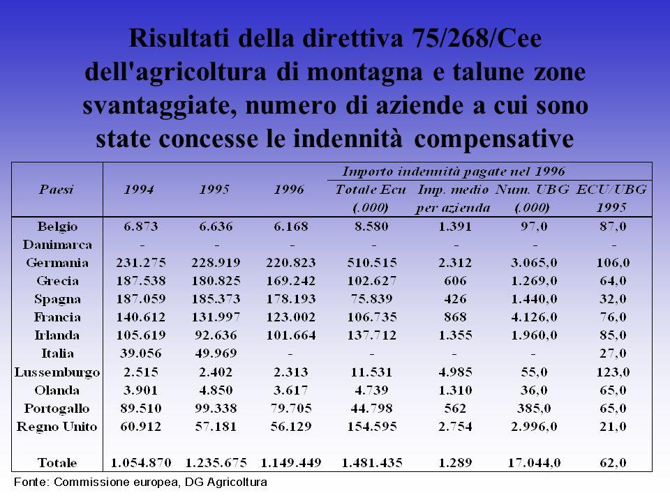 Risultati della direttiva 75/268/Cee dell'agricoltura di montagna e talune zone svantaggiate, numero di aziende a cui sono state concesse le indennità