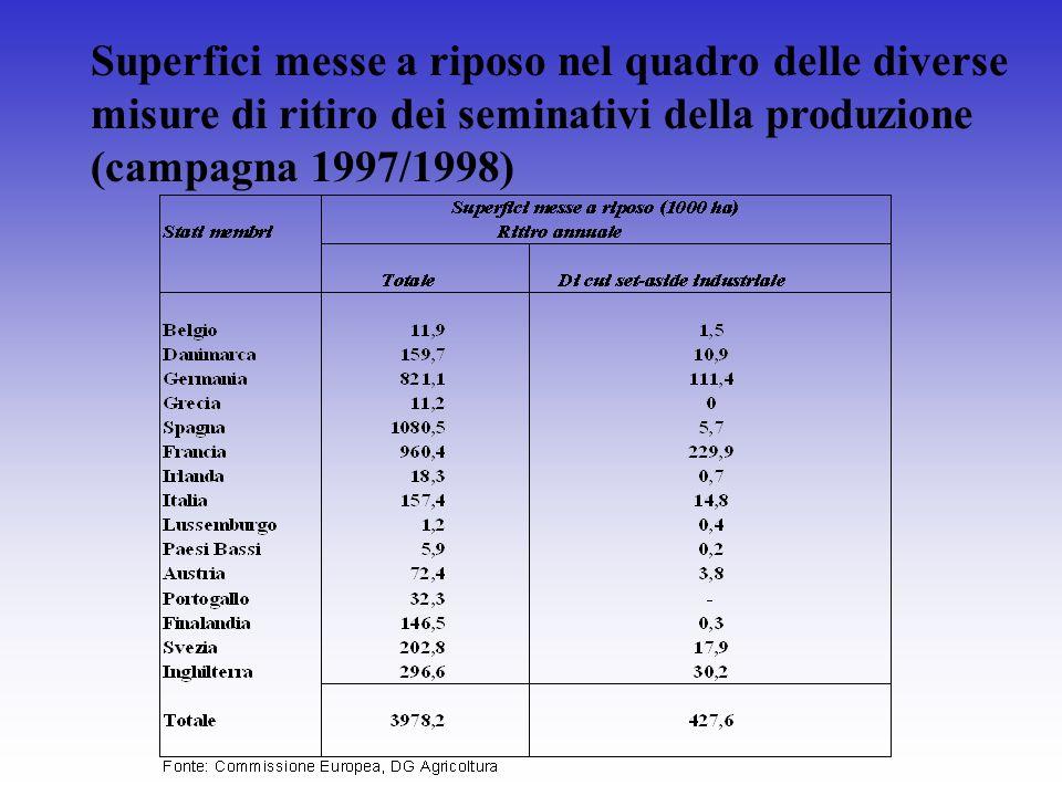 Superfici messe a riposo nel quadro delle diverse misure di ritiro dei seminativi della produzione (campagna 1997/1998)