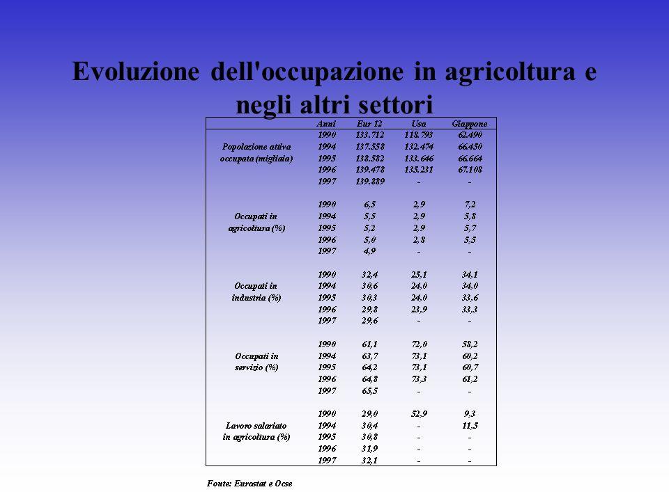 Evoluzione dell'occupazione in agricoltura e negli altri settori
