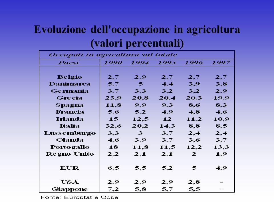 Evoluzione dell'occupazione in agricoltura (valori percentuali)