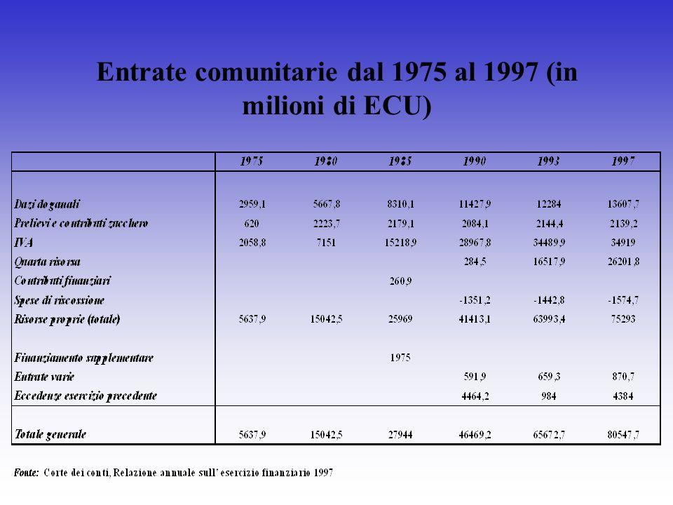 Entrate comunitarie dal 1975 al 1997 (in milioni di ECU)