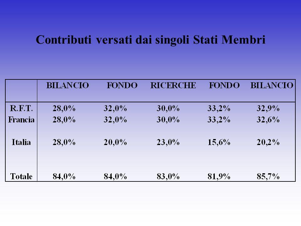 Contributi versati dai singoli Stati Membri