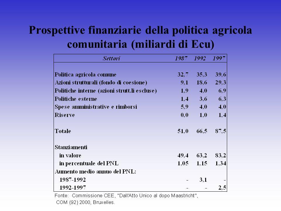 Prospettive finanziarie della politica agricola comunitaria (miliardi di Ecu)