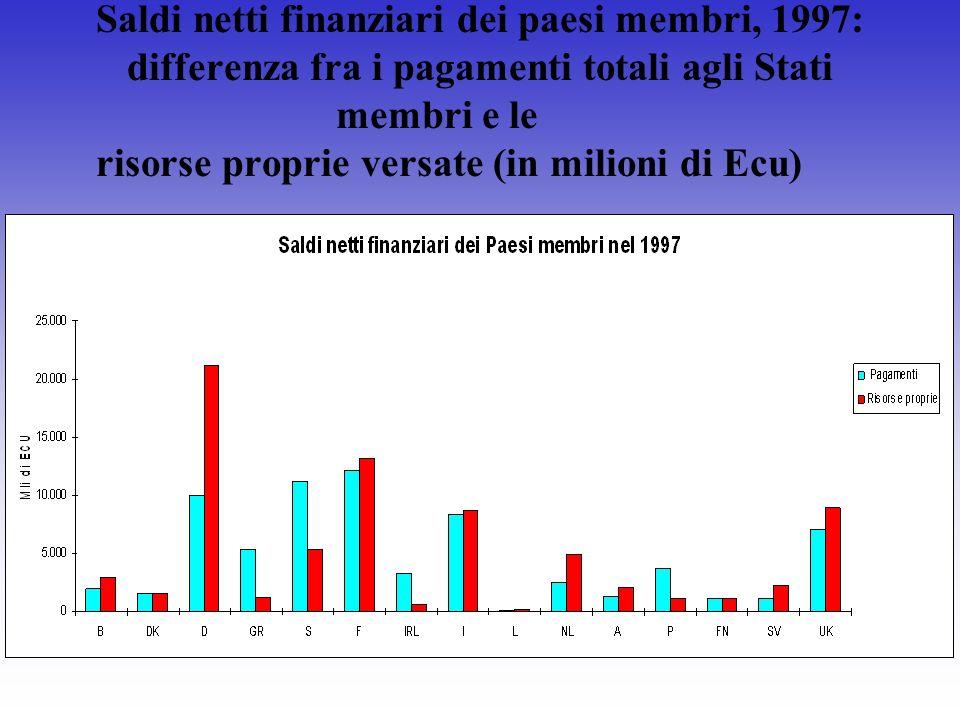 Saldi netti finanziari dei paesi membri, 1997: differenza fra i pagamenti totali agli Stati membri e le risorse proprie versate (in milioni di Ecu)
