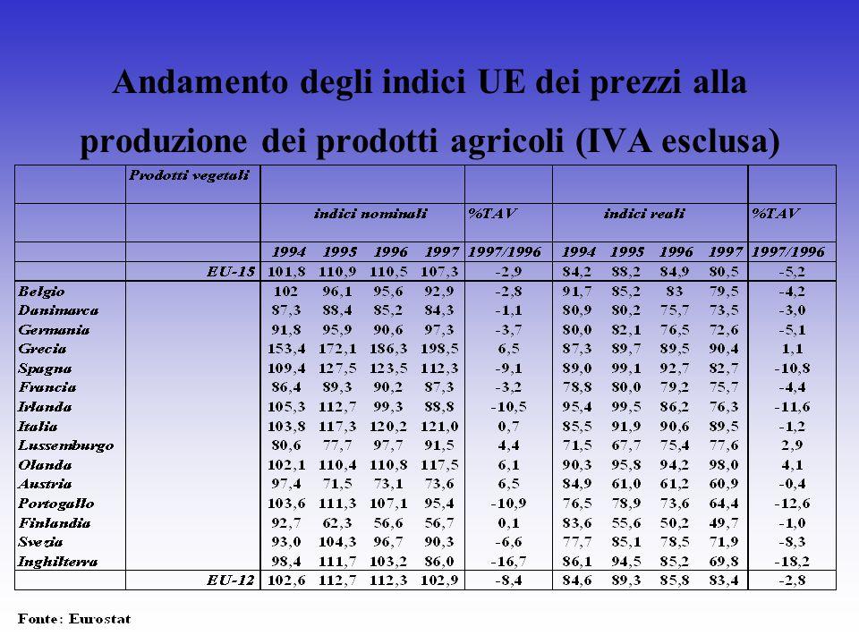 Andamento degli indici UE dei prezzi alla produzione dei prodotti agricoli (IVA esclusa)
