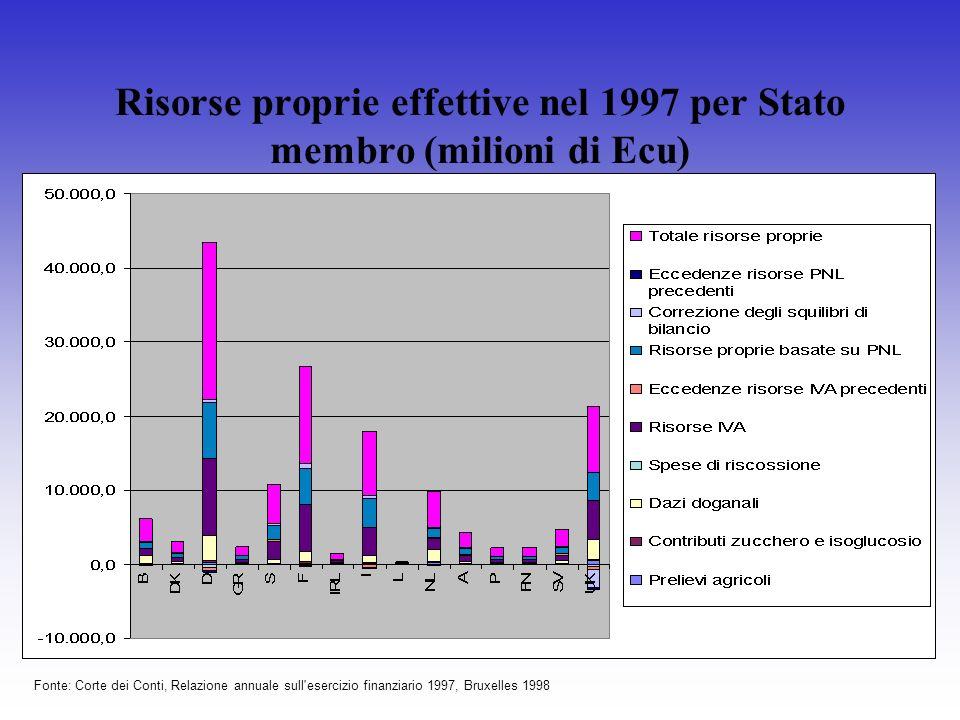 Risorse proprie effettive nel 1997 per Stato membro (milioni di Ecu) Fonte: Corte dei Conti, Relazione annuale sull'esercizio finanziario 1997, Bruxel