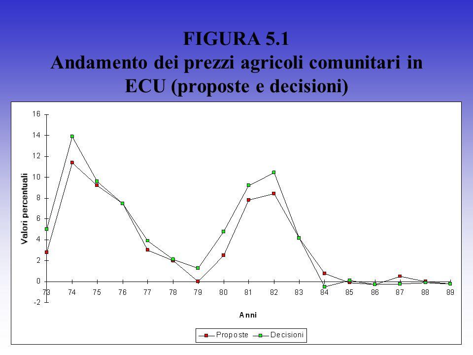 FIGURA 5.1 Andamento dei prezzi agricoli comunitari in ECU (proposte e decisioni)