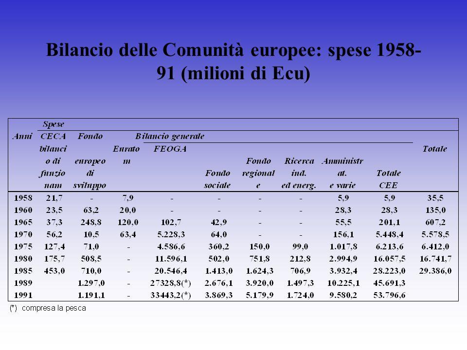 Bilancio delle Comunità europee: spese 1958- 91 (milioni di Ecu)