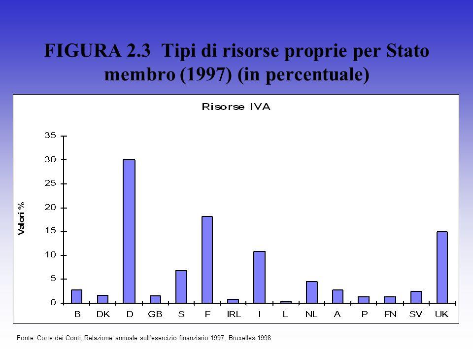FIGURA 2.3 Tipi di risorse proprie per Stato membro (1997) (in percentuale) Fonte: Corte dei Conti, Relazione annuale sull'esercizio finanziario 1997,