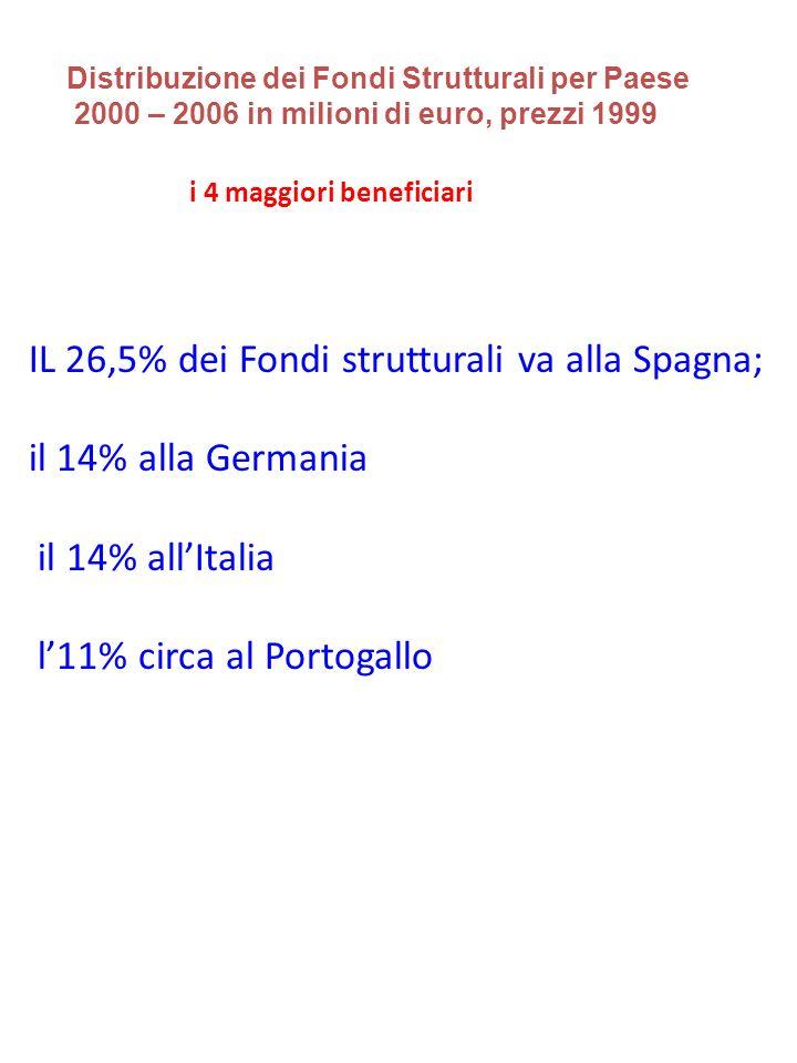 IL 26,5% dei Fondi strutturali va alla Spagna; il 14% alla Germania il 14% allItalia l11% circa al Portogallo i 4 maggiori beneficiari Distribuzione dei Fondi Strutturali per Paese 2000 – 2006 in milioni di euro, prezzi 1999