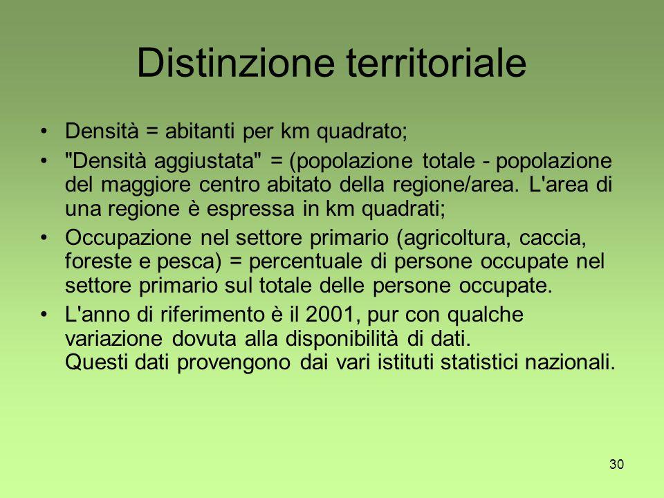 30 Distinzione territoriale Densità = abitanti per km quadrato; Densità aggiustata = (popolazione totale - popolazione del maggiore centro abitato della regione/area.
