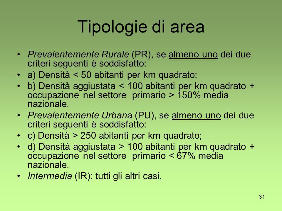 31 Tipologie di area Prevalentemente Rurale (PR), se almeno uno dei due criteri seguenti è soddisfatto: a) Densità < 50 abitanti per km quadrato; b) Densità aggiustata 150% media nazionale.