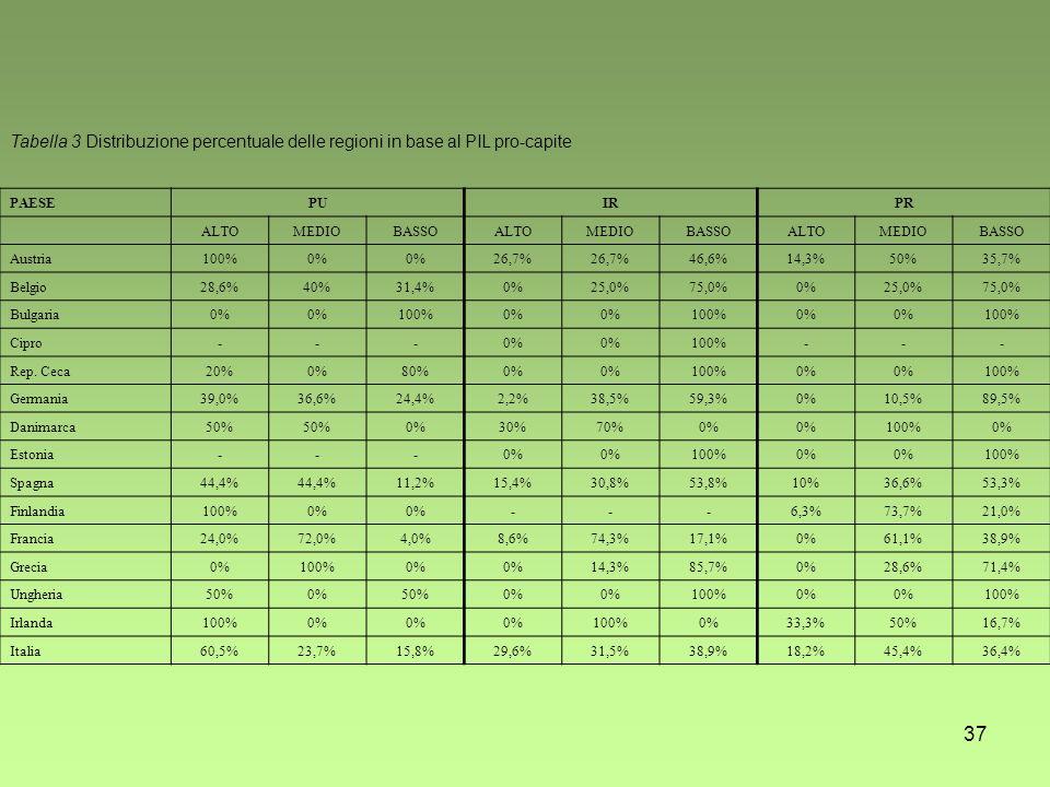 37 Tabella 3 Distribuzione percentuale delle regioni in base al PIL pro-capite PAESEPUIRPR ALTOMEDIOBASSOALTOMEDIOBASSOALTOMEDIOBASSO Austria100%0% 26,7% 46,6%14,3%50%35,7% Belgio28,6%40%31,4%0%25,0%75,0%0%25,0%75,0% Bulgaria0% 100%0% 100%0% 100% Cipro---0% 100%--- Rep.