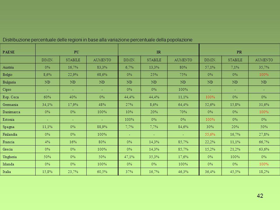 42 Distribuzione percentuale delle regioni in base alla variazione percentuale della popolazione PAESEPUIRPR DIMIN.STABILEAUMENTODIMIN.STABILEAUMENTODIMIN.STABILEAUMENTO Austria0%16,7%83,3%6,7%13,3%80%57,1%7,1%35,7% Belgio8,6%22,9%68,6%0%25%75%0% 100% BulgariaND Cipro---0% 100%--- Rep.